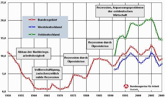 Arbeitslosenquote in Deutschland