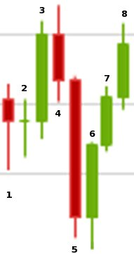 Candlestick Analyse