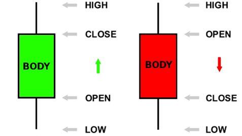 Die 2 Arten der Candlesticks