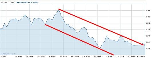EUR/USD letzte 3 Monate KW 52/2010