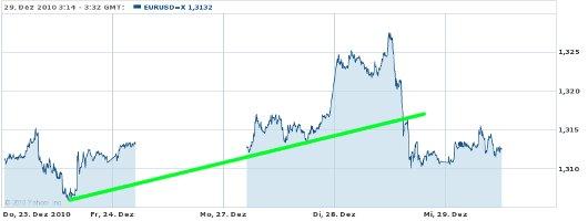 EUR/USD letzte 5 Tage KW 52/2010