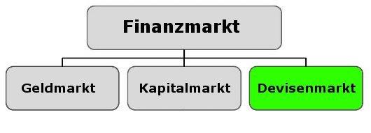 Die Finanzmärkte