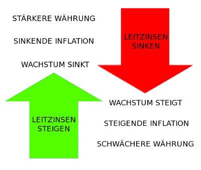 Leitzinsen und die Auswirkung auf Inflation und Wachstum