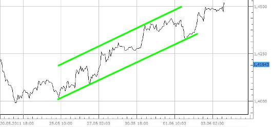 Steigender Trendkanal