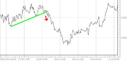 Forex trendlinien zeichnen