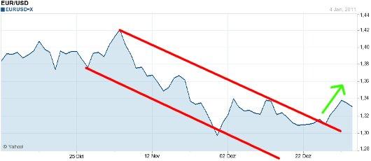 EUR/USD letzte 3 Monate KW 01/2011