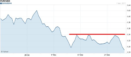 EUR/USD letzte 3 Monate KW 02/2011