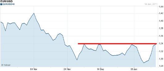 EUR/USD letzte 3 Monate KW 03/2011