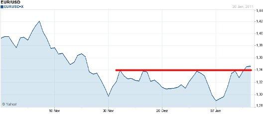 EUR/USD letzte 3 Monate KW 04/2011