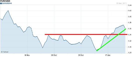 EUR/USD letzte 3 Monate KW 05/2011
