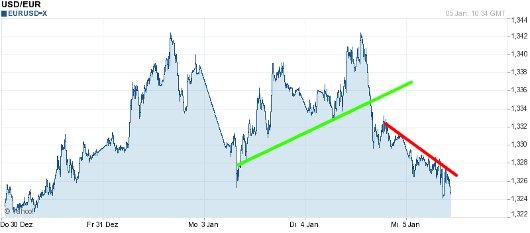 EUR/USD letzte 5 Tage KW 01/2011
