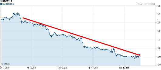 EUR/USD letzte 5 Tage KW 02/2011