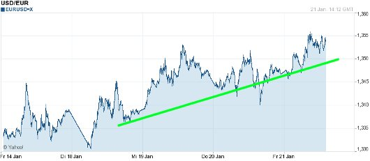 EUR/USD letzte 5 Tage KW 04/2011