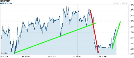 EUR/USD letzte 5 Tage KW 05/2011
