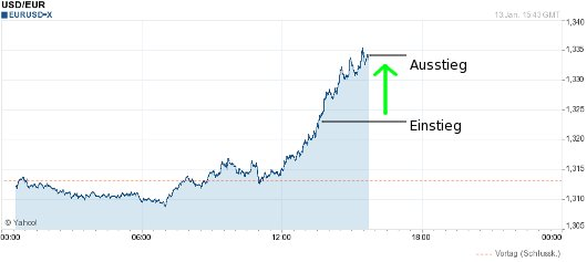 EUR/USD nach den News 2011-01-13