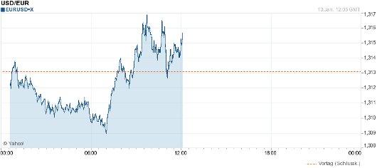 EURS/USD vor den News 2011-01-13