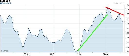EUR/USD letzte 3 Monate KW 07/2011