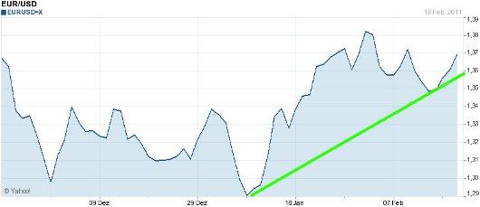 EUR/USD letzte 3 Monate KW 08/2011