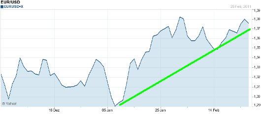 EUR/USD letzte 3 Monate KW 09/2011