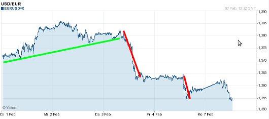 EUR/USD letzte 5 Tage KW 06/2011