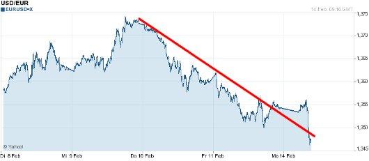 EUR/USD letzte 5 Tage KW 07/2011