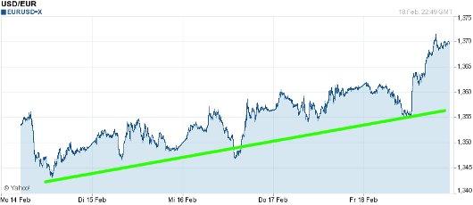EUR/USD letzte 5 Tage KW 08/2011