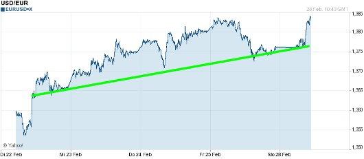 EUR/USD letzte 5 Tage KW 09/2011