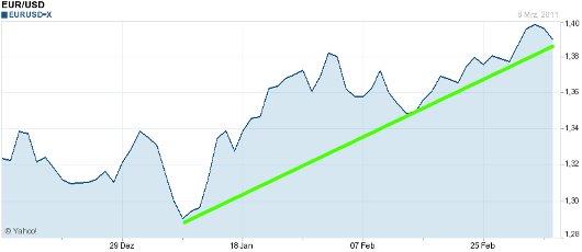 EUR/USD letzte 3 Monate KW 10/2011