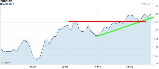 EUR/USD letzte 3 Monate KW 12/2011