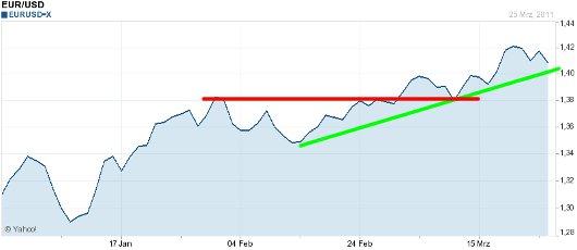 EUR/USD letzte 3 Monate KW 13/2011