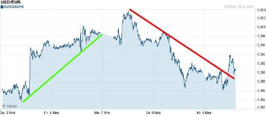 EUR/USD letzte 5 Tage KW 10/2011