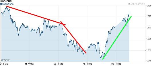 EUR/USD letzte 5 Tage KW 11/2011