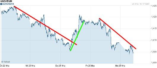 EUR/USD letzte 5 Tage KW 13/2011