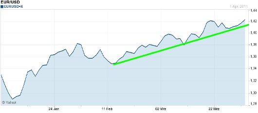 EUR/USD letzte 3 Monate KW 14/2011