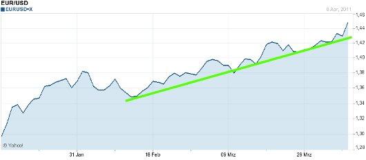 EUR/USD letzte 3 Monate KW 15/2011