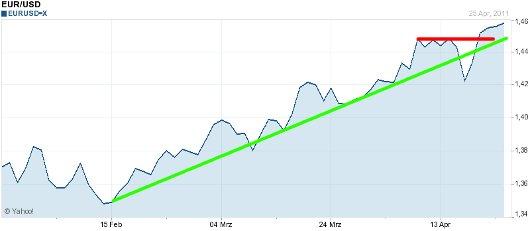 EUR/USD letzte 3 Monate KW 17/2011