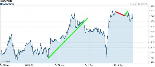 EUR/USD letzte 5 Tage KW 14/2011