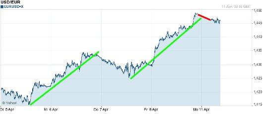 EUR/USD letzte 5 Tage KW 15/2011