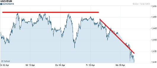 EUR/USD letzte 5 Tage KW 16/2011