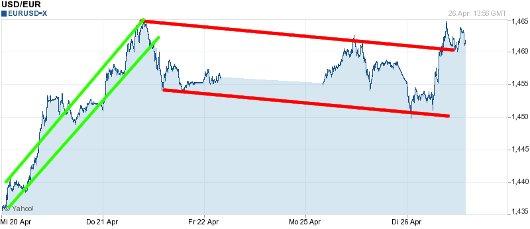 EUR/USD letzte 5 Tage KW 17/2011