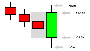 Bullish-Engulfing-Pattern