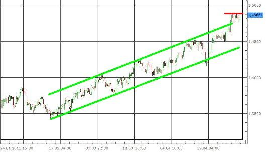 EUR/USD letzte 3 Monate KW 18/2011