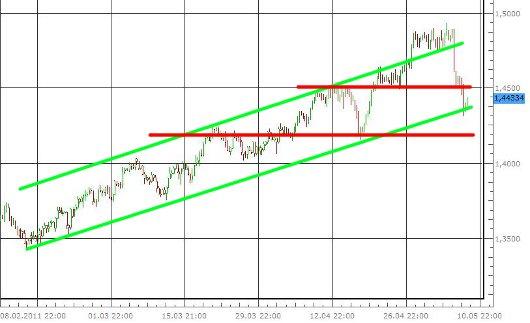 EUR/USD letzte 3 Monate KW 19/2011
