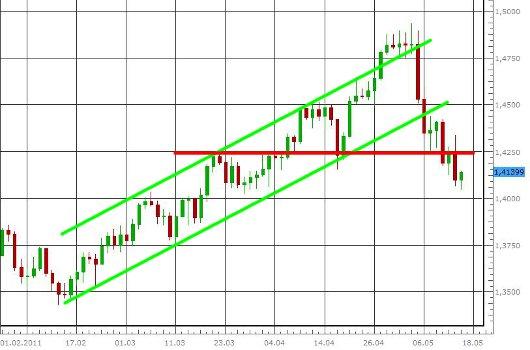 EUR/USD letzte 3 Monate KW 20/2011
