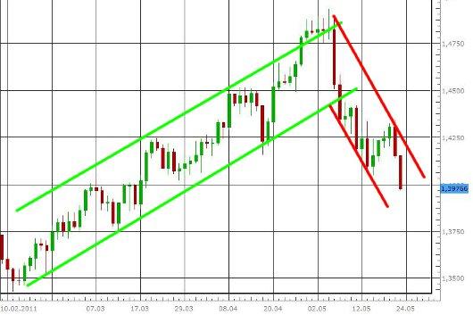 EUR/USD letzte 3 Monate KW 21/2011