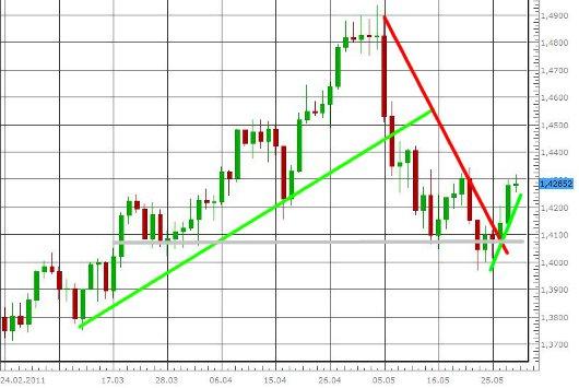 EUR/USD letzte 3 Monate KW 22/2011