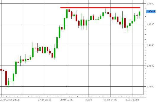 EUR/USD letzte 5 Tage KW 18/2011