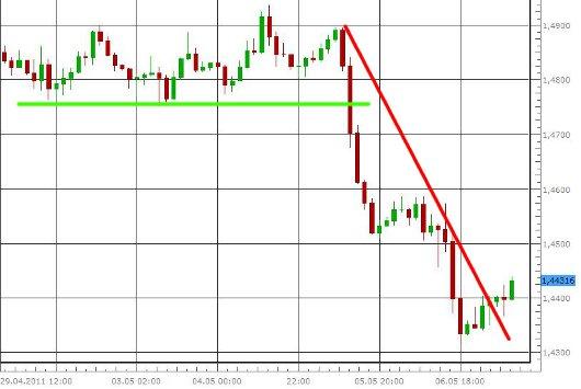 EUR/USD letzte 5 Tage KW 19/2011