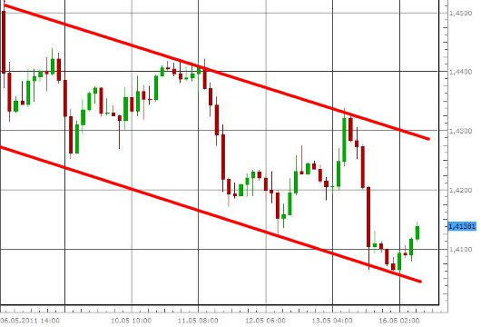 EUR/USD letzte 5 Tage KW 20/2011