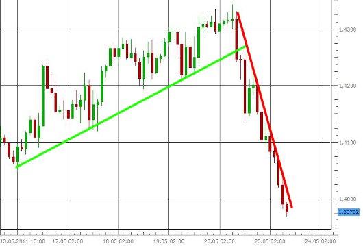 EUR/USD letzte 5 Tage KW 21/2011